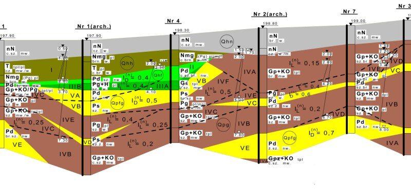 Przykładowy przekrój geotechniczny